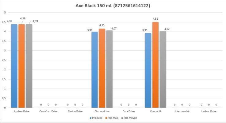 Axe Black 150 mL (8712561614122)