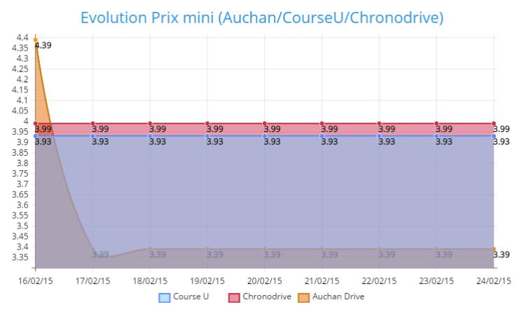 Evolution Prix Mini (Auchan/ Course U/ Chronodrive)