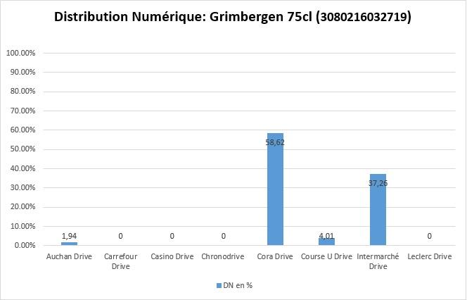 Distribution Numérique Grimbergen 75cl (3080216032719)