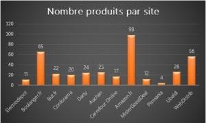 Nombre de produit par site
