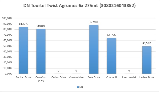 DN Tourtel Twist Agrumes 6x 275mL (3080216043852)