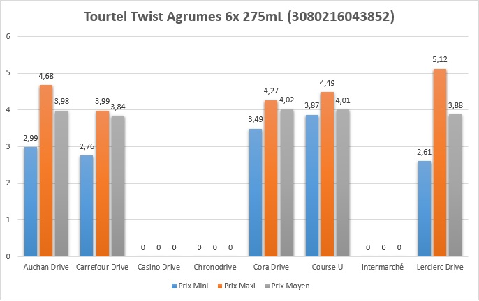 Tourtel Twist Agrumes 6x 275mL (3080216043852)