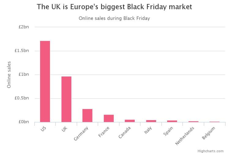 UK Biggest Markt Black Friday 1