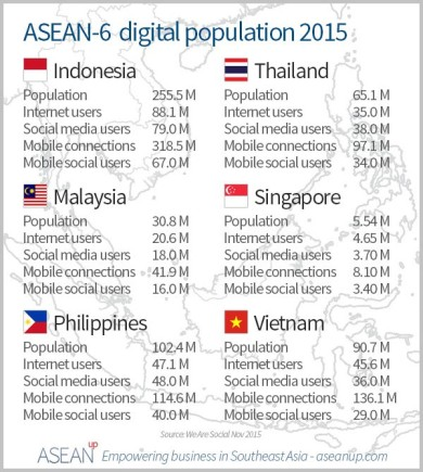 Asian digital population 2015