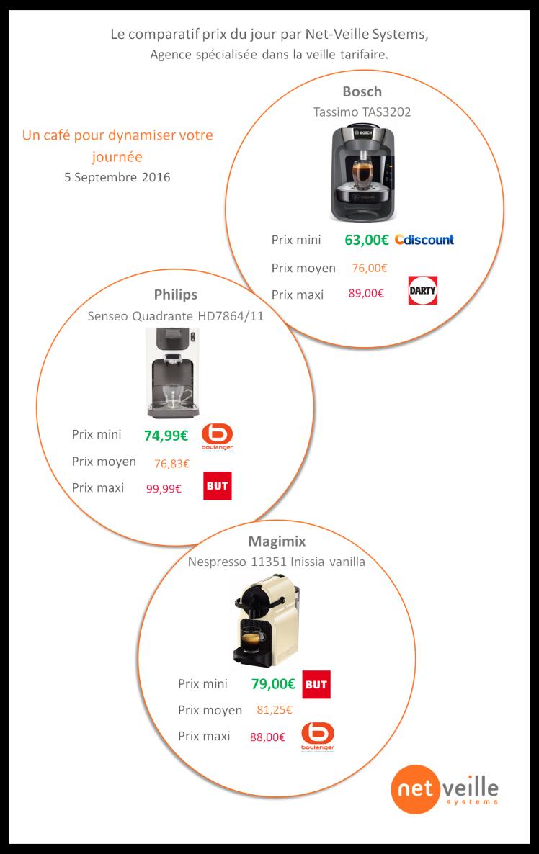 Infographie cafetière