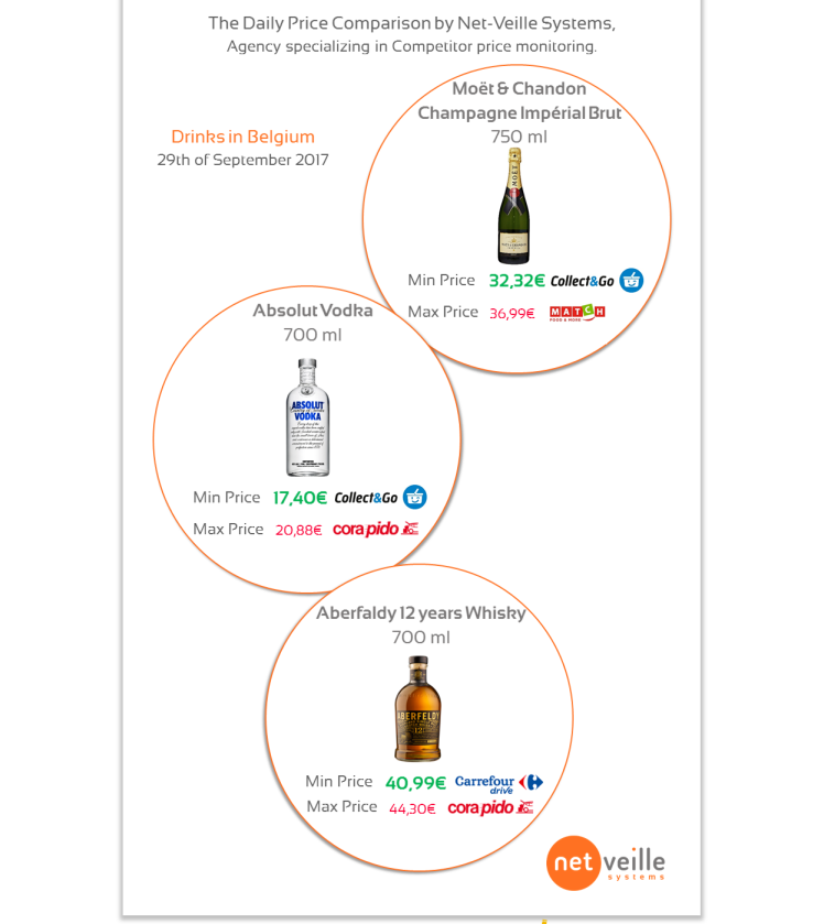 Infographie Drinks in Belgium